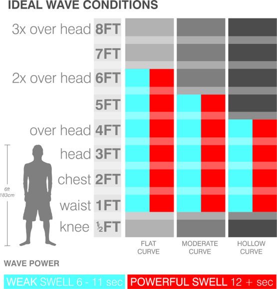 longboard-all-rounder-ideal-wave-chart.jpg