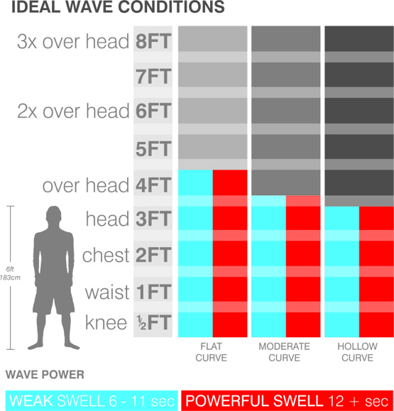 longboard-log-ideal-wave-chart.jpg