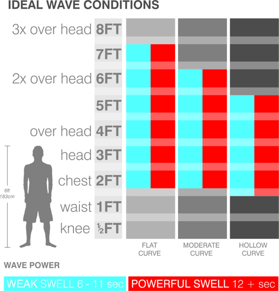 longboard-performance-ideal-wave-chart.jpg