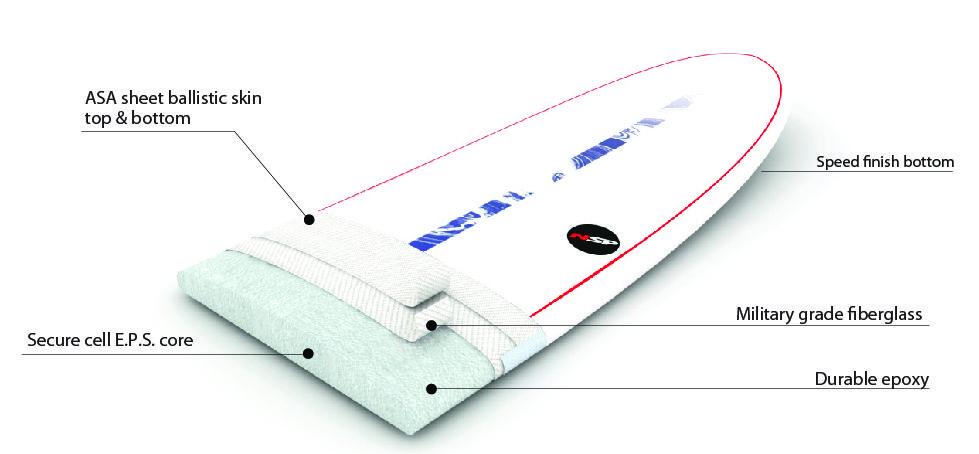 nsp-eplus-surfboards-construction.jpg