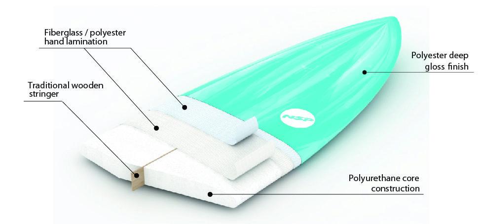 nsp-pu-surfboards-construction.jpg