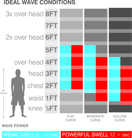 surfboard-ideal-wave-size-chart-all-round-performance-surf-shops-australia.jpg