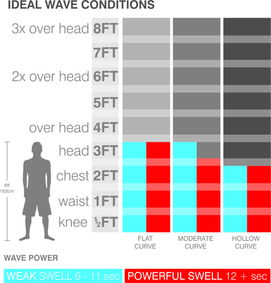 surfboard-ideal-wave-size-chart-fish-grovel.jpg