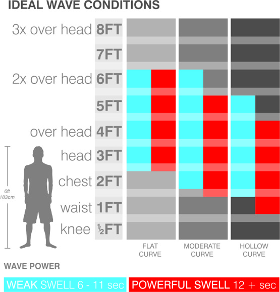 surfboard-ideal-wave-size-chart-friendly-hi-performance.jpg