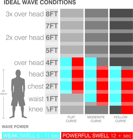 surfboard-ideal-wave-size-chart-small-wave-performance.jpg