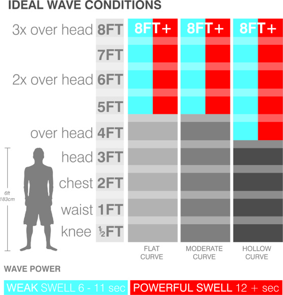 surfboard-ideal-wave-size-chart-step-up.jpg