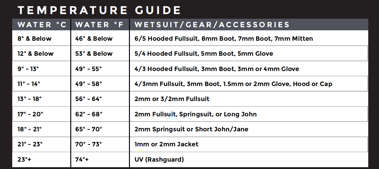 wetsuit-temprature-guide-surf-shops-australia.png